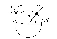 Dinâmica - Movimento Circular